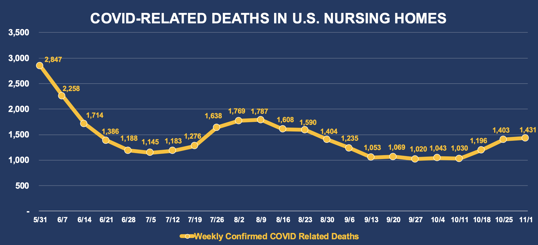 COVID-Related Deaths In U.S. Nursing Homes