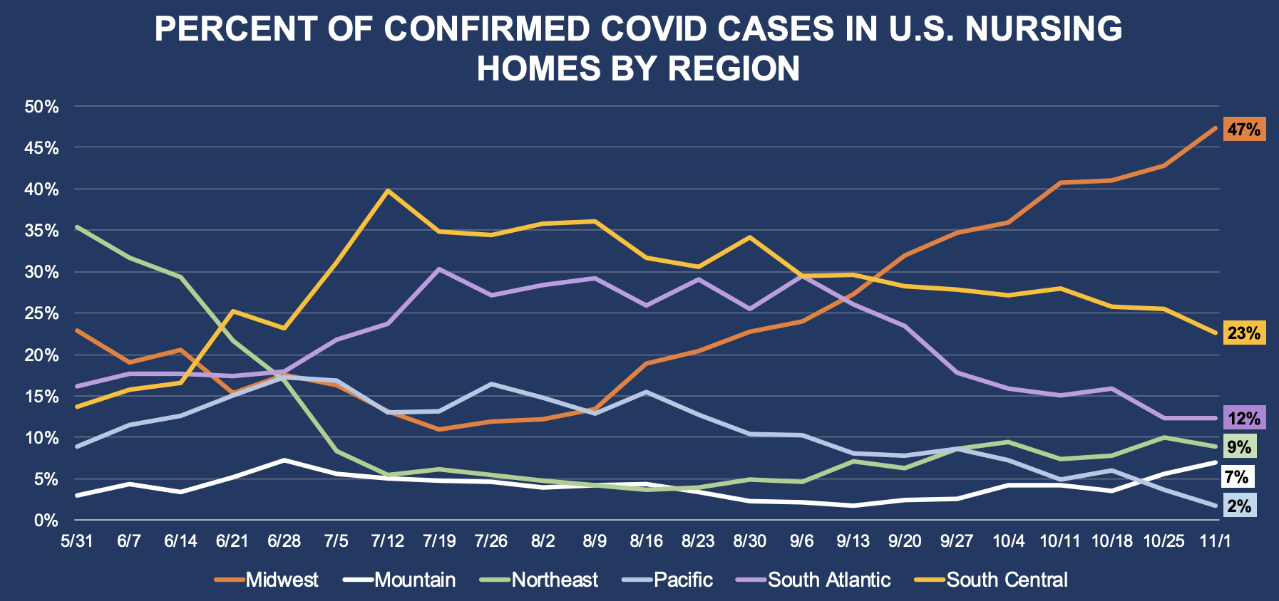 Percent Of Confirmed COVID Cases In U.S. Nursing Homes By Region
